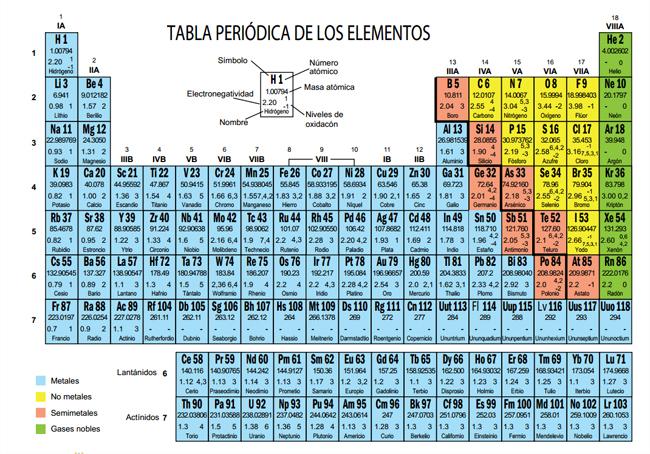 Cul es el elemento qumico con mayor electronegatividad saberia tabla periodica la electronegatividad es la capacidad que tiene un tomo para atraer electrones cuando forma enlace qumico en una molcula urtaz Choice Image